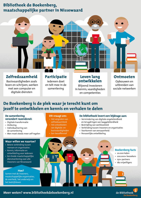 infographic / bibliotheek de Boekenberg